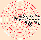 THE PTOLEMAIC MODEL OF THE PLANETARY SYSTEM - THE GEOCENTRIC SYSTEM