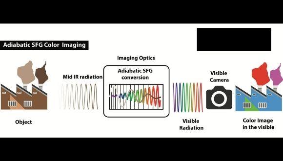 צבעים חדשים. הטכנולוגיה שתשנה את הדרך בה אנו רואיםאת העולם. באדיבות אוניברסיטת תל אביב