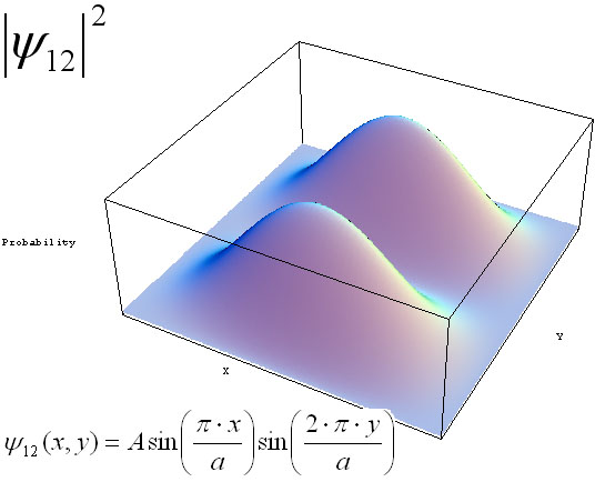 Wave functions of a particle in a 2D box