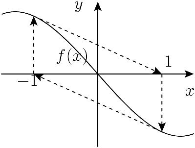 Newton's method - Knowino