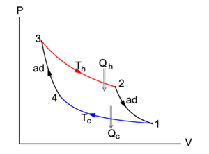 the carnot cycle in a p-v diagram  the area enclosed by the closed curve is  the net work performed by the system (arrows clockwise)