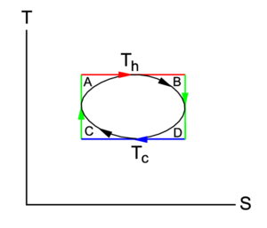 t-s diagram of an arbitrary thermodynamic cycle (black)  a carnot cycle  (the rectangle with red and blue isotherm and two green isentropes)  circumscribes